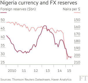 nigeria currency fx reserve