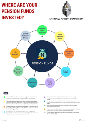Where Are Your Pension Funds Invested-